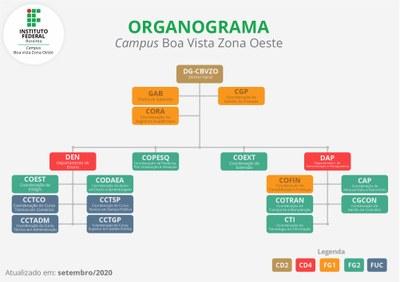 Organograma 2020